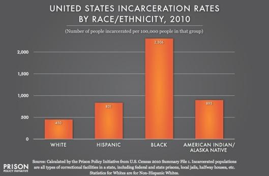 US_Rates_2010